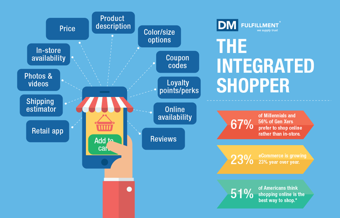 integrated shopper
